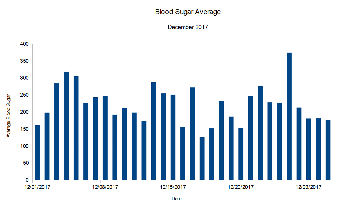 Blood Sugar Average Chart for Dec. 2017